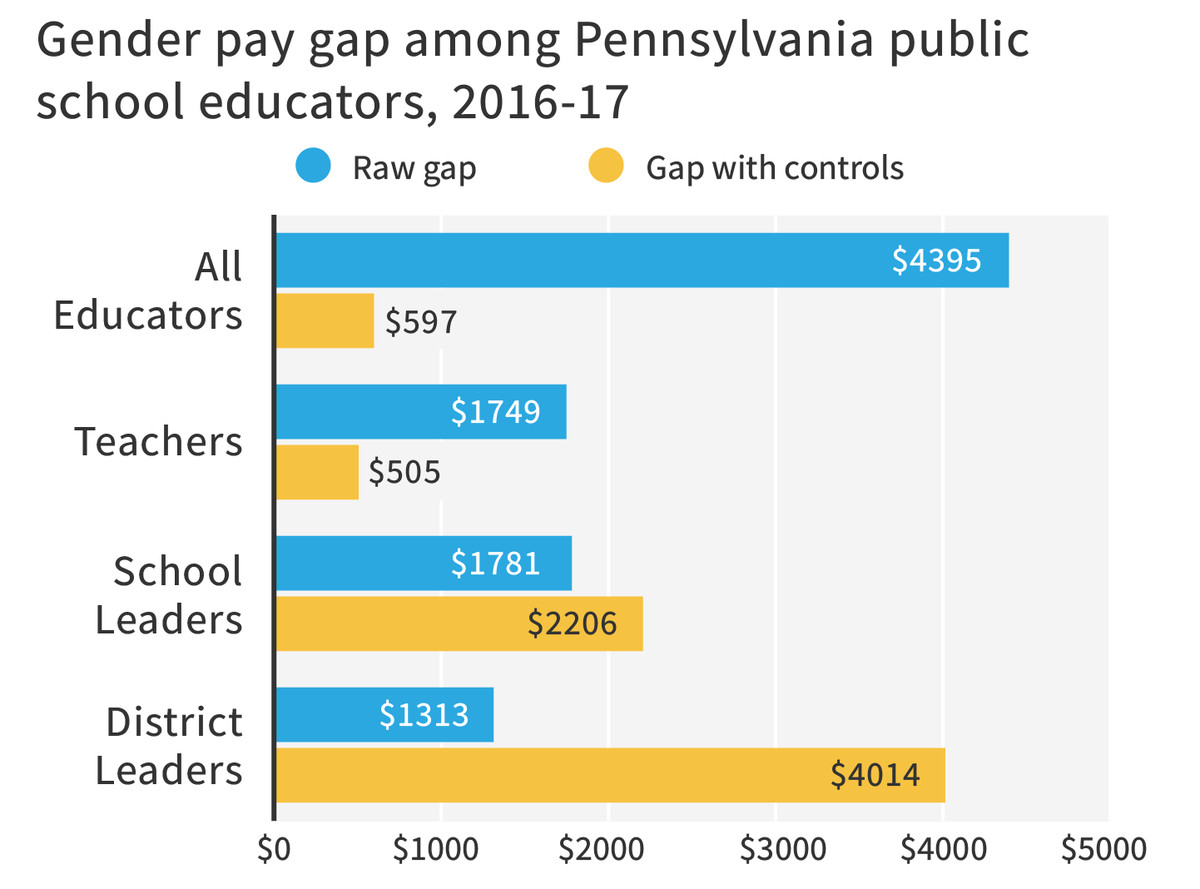 """Controls account for education, experience, district, and job type. For district leaders, controls only include education and experience. Source: """"Documenting Educator Salary Differences by Gender in Pennsylvania."""" Graphic: Sam Park"""