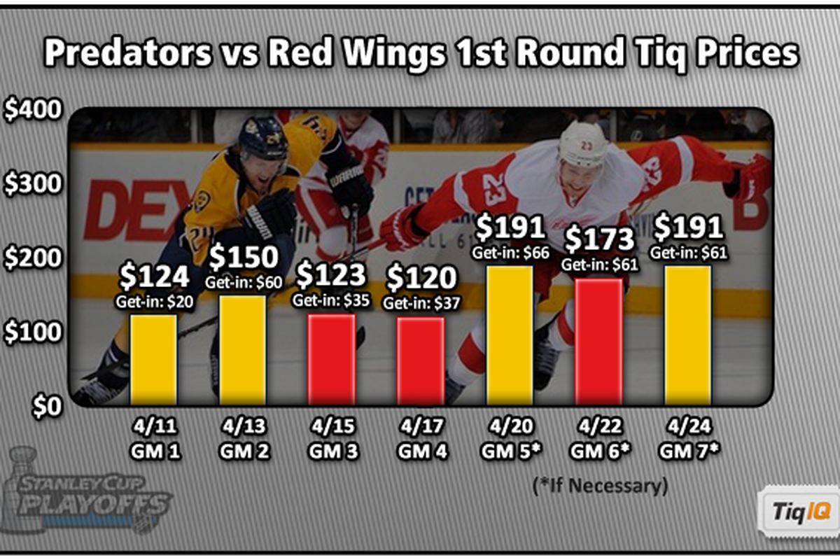 This snapshot, taken Monday, shows how average ticket prices are shaping up for this series.