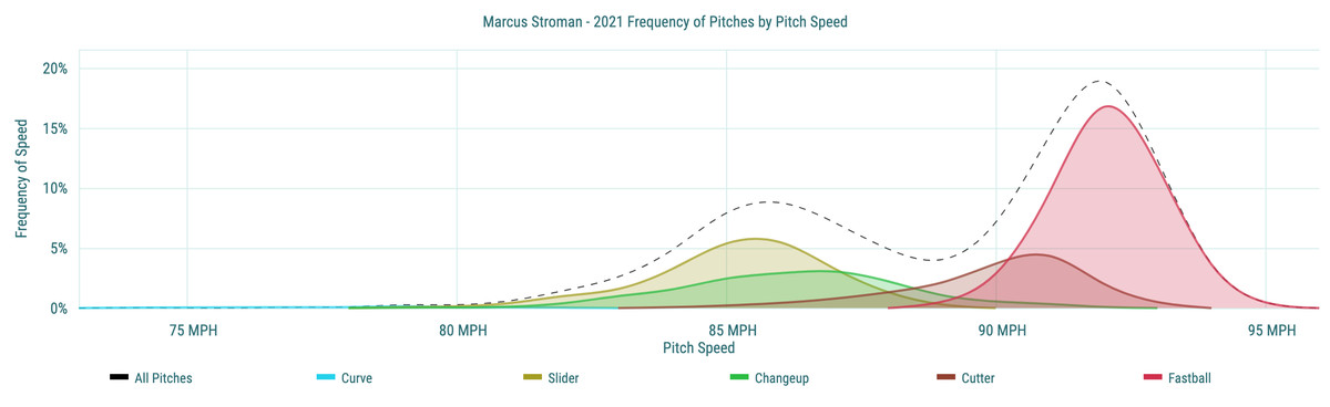 Marcus Stroman- 2021 Frequency of Pitches by Pitch Speed