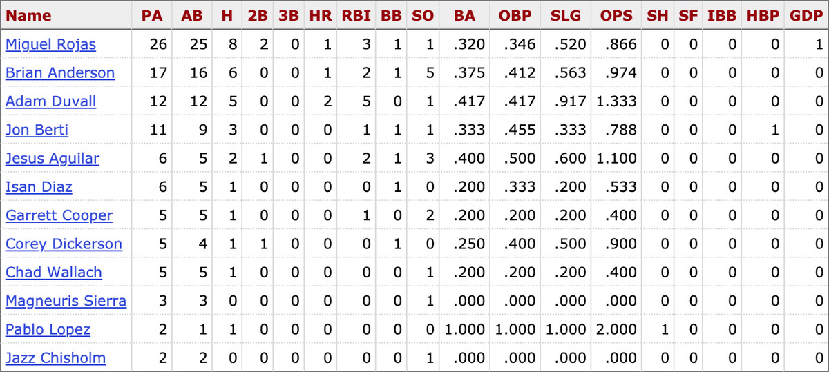 Career stats for active Marlins players against Zach Eflin