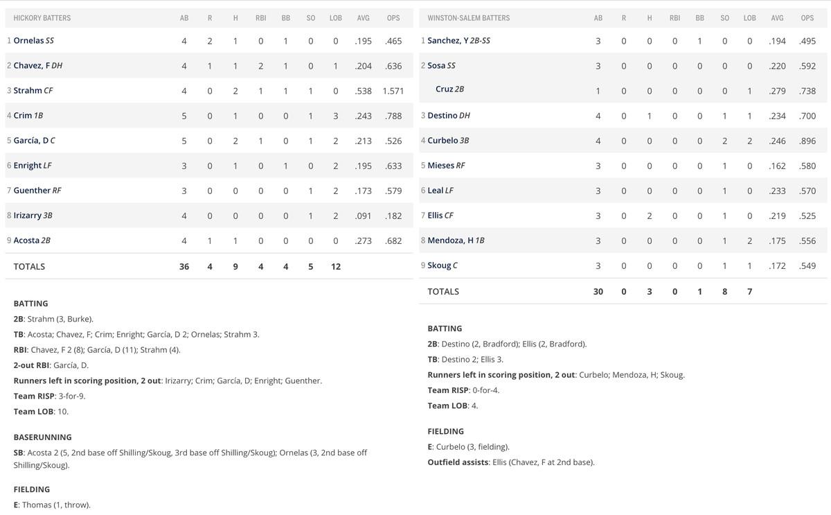 Batter section of box score
