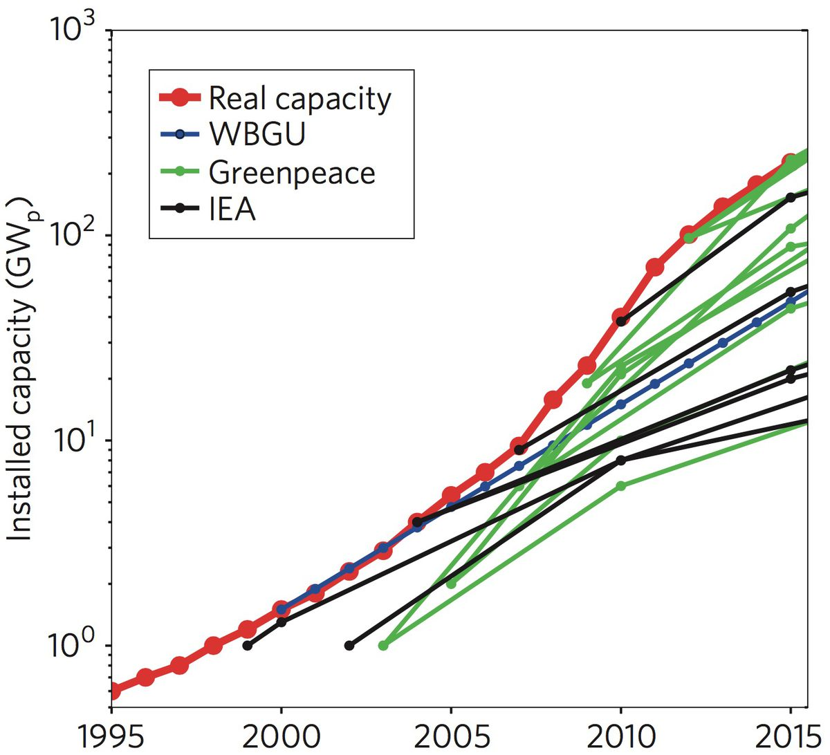 Wind Power Costs Could Drop 50 Solar Pv Provide Up To Of Diagram And Control Predictions