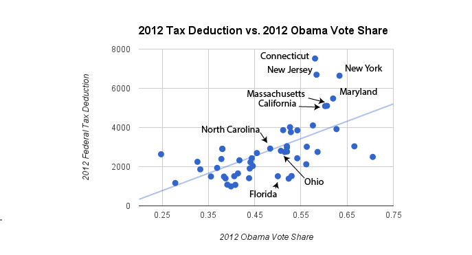 State and Local Tax Deductions Versus Vote Share for Obama in 2012