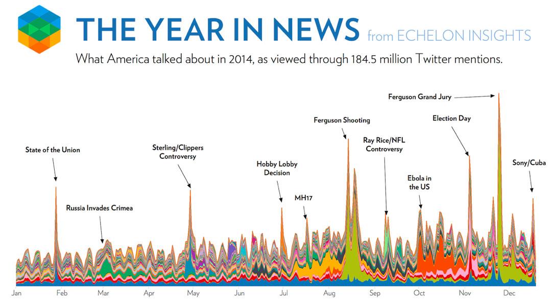 2014 Twitter news