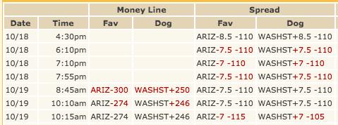 WSU-Arizona opening line trend