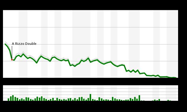 Game 49 Chart 2015