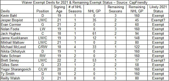 Waiver exempt Devils in training camp as of 12-31-2020