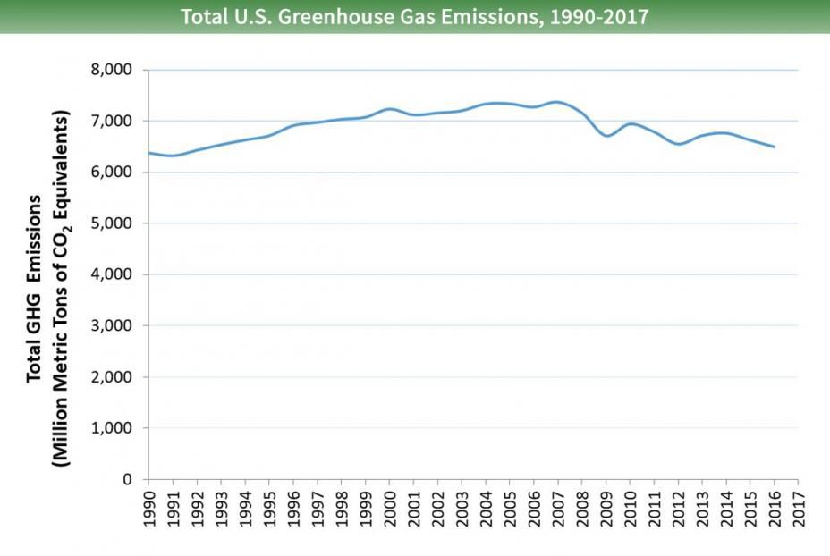 Total US greenhouse gas emissions