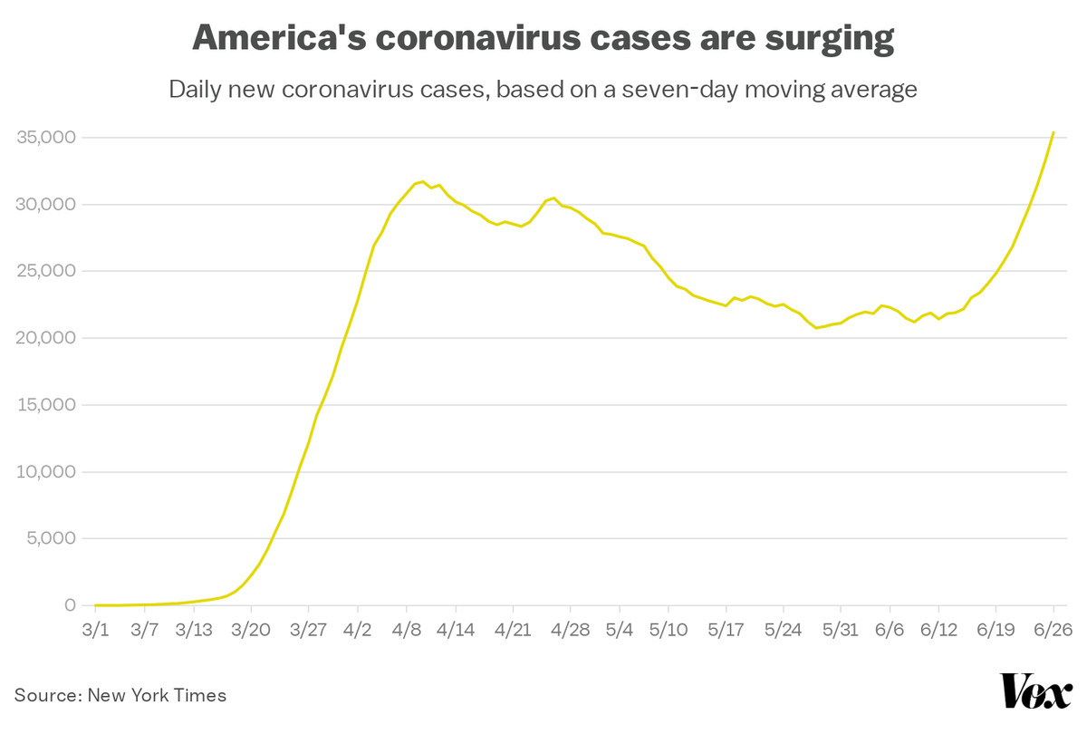 A chart showing the dramatic increase in coronavirus cases over the week of June 22.