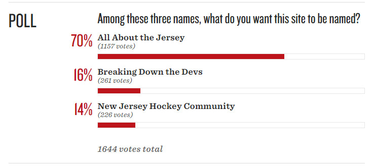 2015 Site name poll results