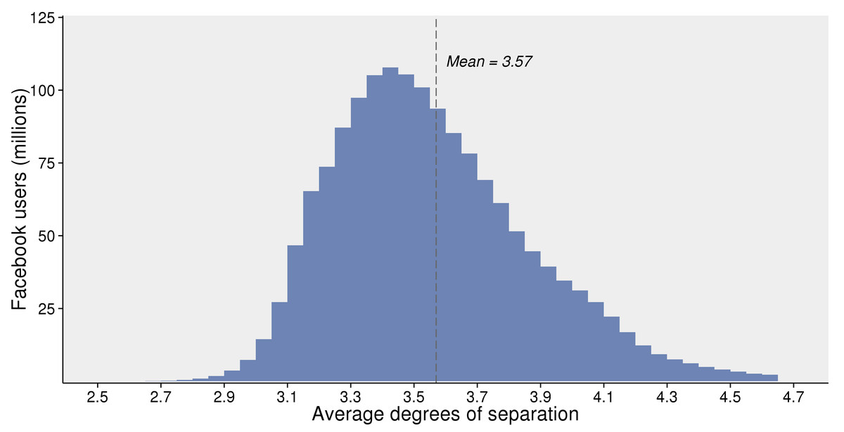 Chart: The average person is 3.57 degrees separated from everyone else on Facebook.
