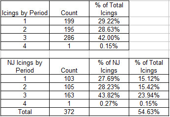 2016-17 Icings by Period in Devils games