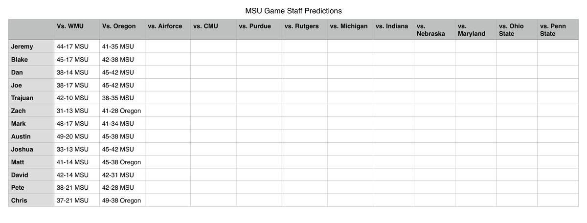 Here is to another week of college football.. and a list full of bold predictions