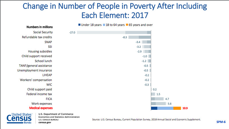 Screen_Shot_2018_09_12_at_10.42.48_AM Social Security, food stamps, and other programs kept 44 million people out of poverty last year