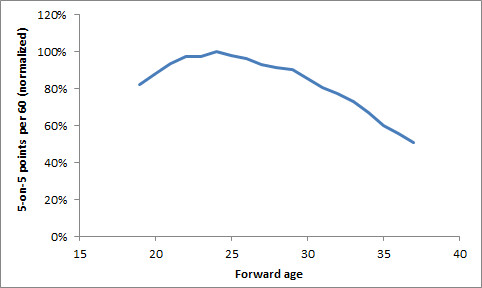 """Eric Tulsky """"How NHL scoring rates change with age"""""""