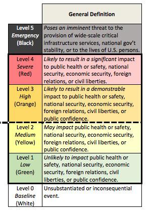 cyber incident severity schema