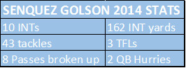 Golson Stats