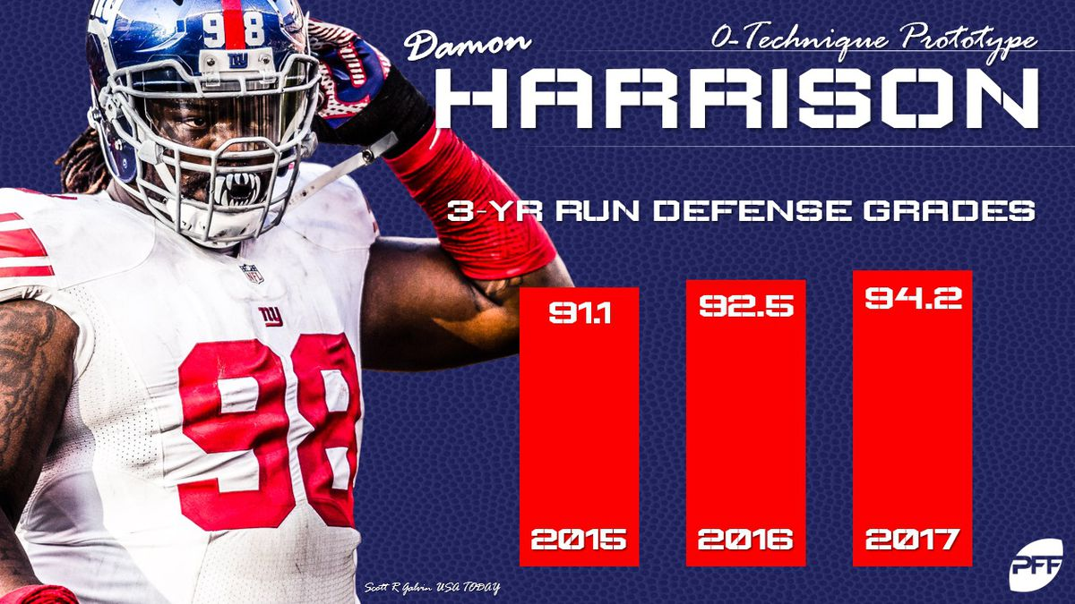 """7c52c60d2d5cd3 ... """"Harrison is the best run-stuffing force in football and has led all  interior linemen in run-stop percentage for five straight years."""