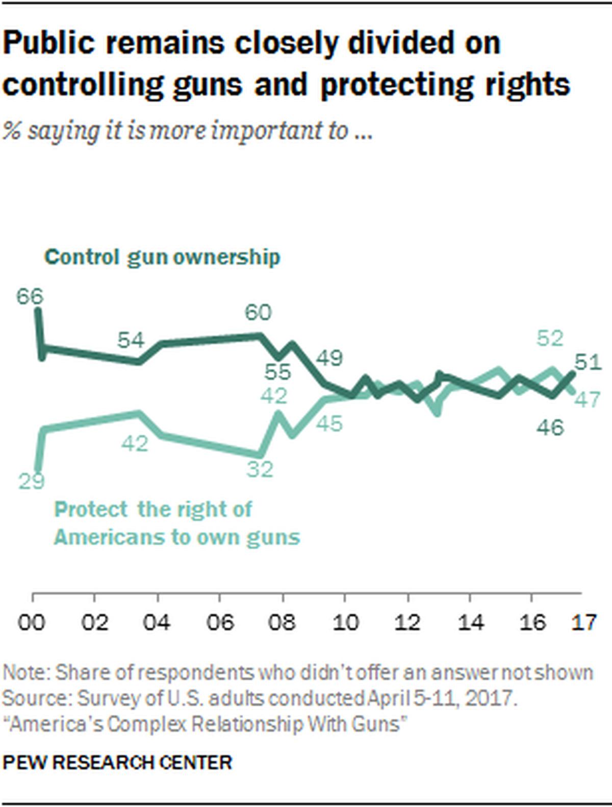 America\'s gun problem, explained - Vox