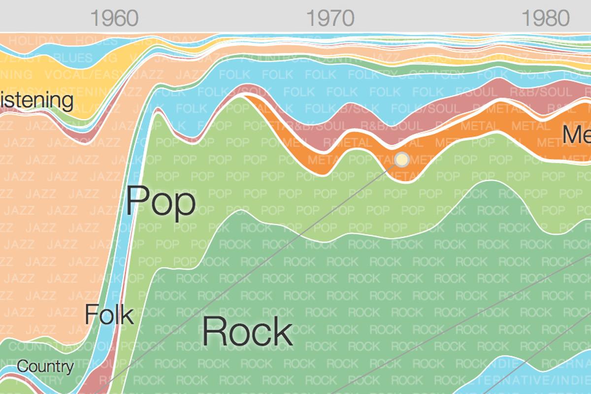 Google Research Music