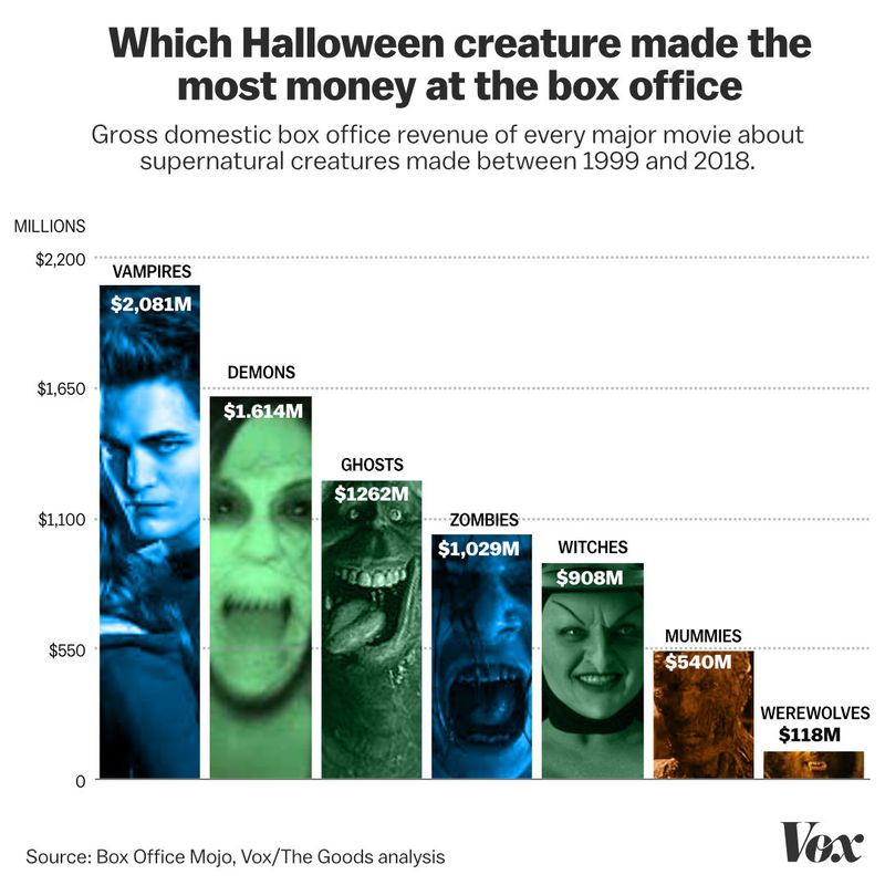 Halloween_creatures_box_office Ghosts, witches, zombies: which supernatural creature makes the most money at the box office?