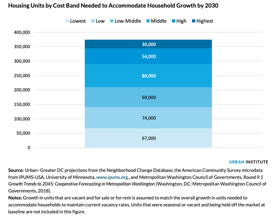 A chart of housing units needed to meet demand by 2030, according to cost band. There are six cost bands: lowest, low, low-middle, middle, high, and highest.