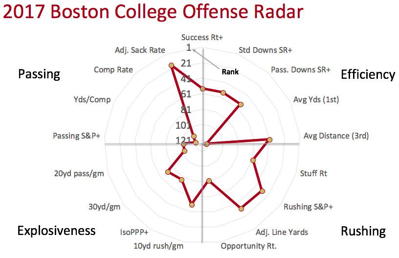 2017 BC offensive radar