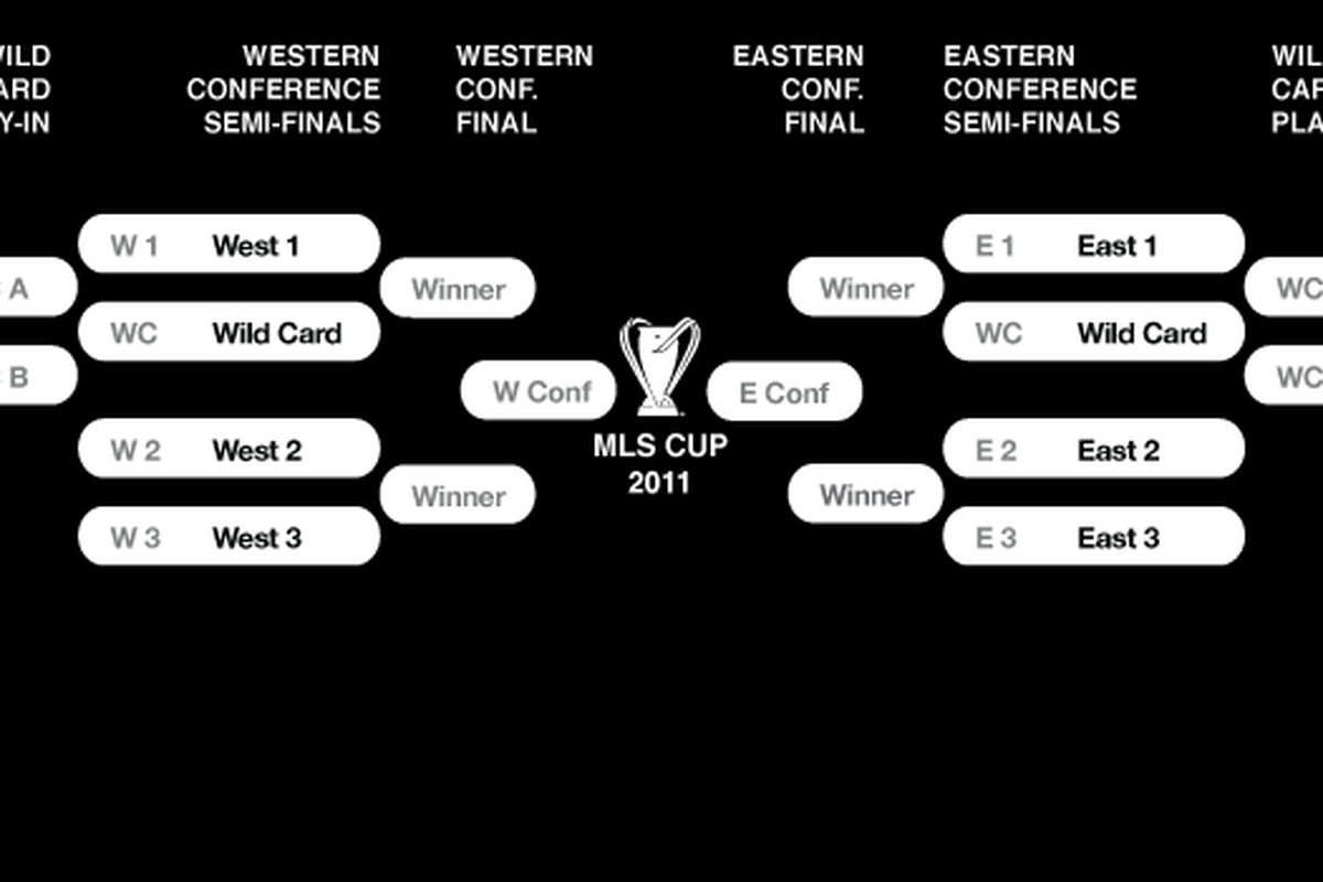 The 2011 Playoff Structure sure isn't perfect. Just how will it affect FC Dallas though? (Photo from MLSSoccer.com)