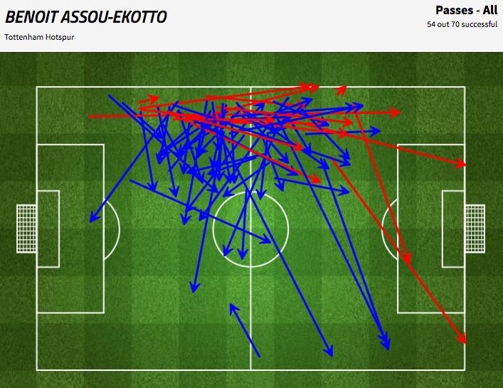 assou-ekotto passing against stoke 2011