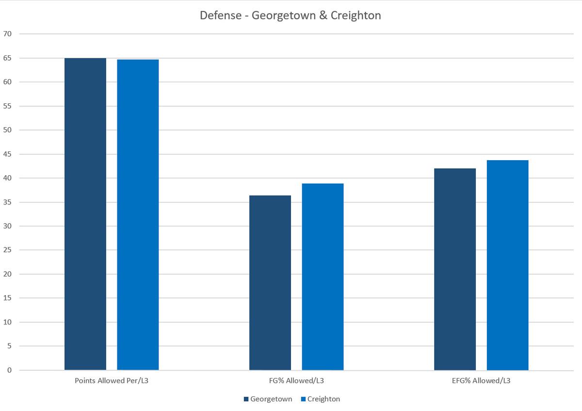 georgetown-creighton-defense