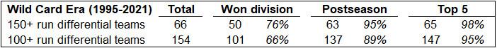1995-2021 WC era run differential updated