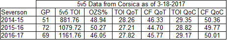 Damon Severson 5-on-5 Stats as of 3-18-2017 Pt 3