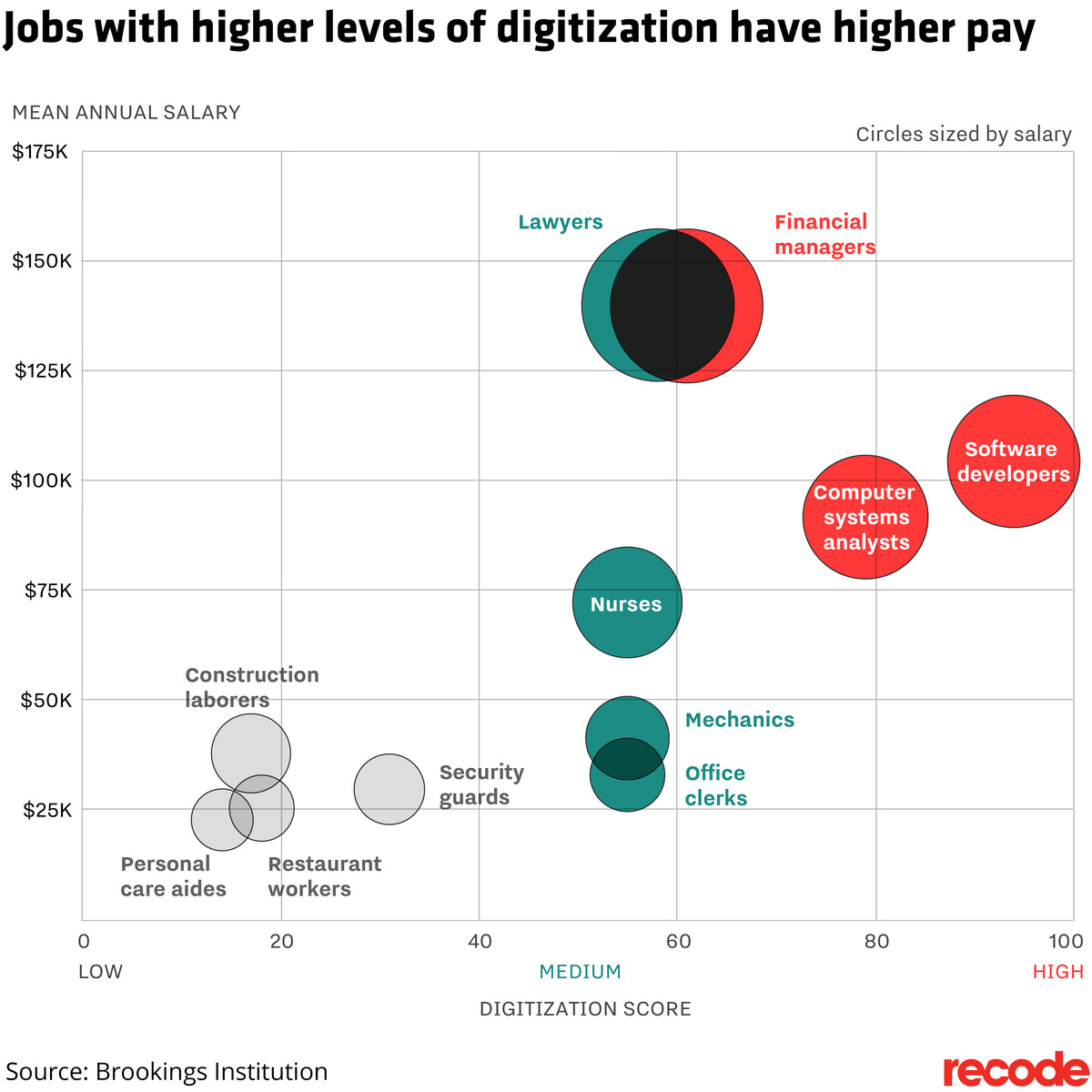 digitization scores for select job types