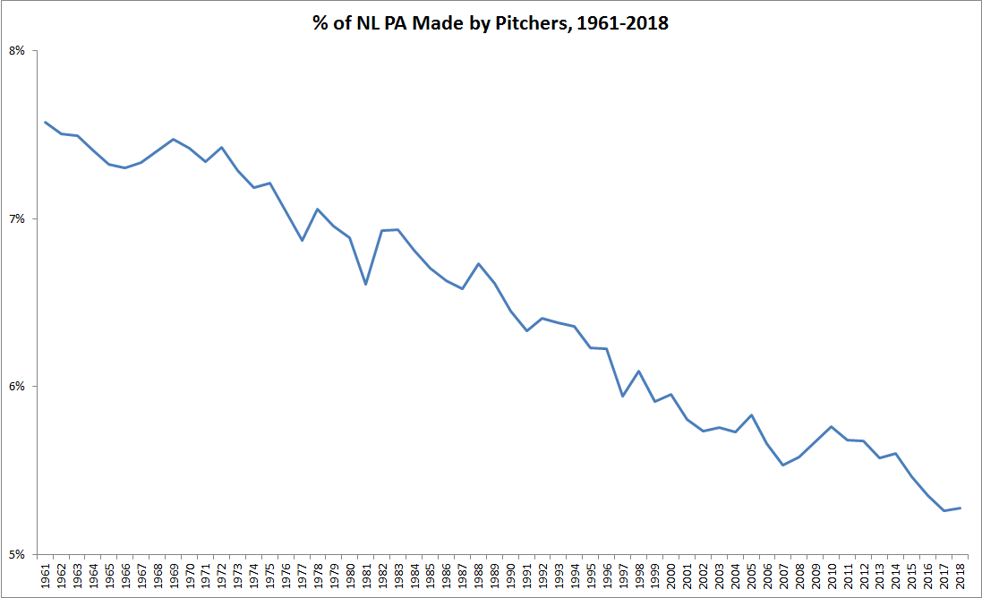 c0fdc2804 Chart showing a downward trend in the percent of National League plate  appearances by pitchers from