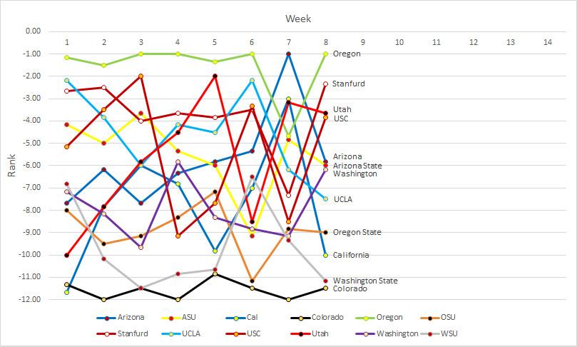 Pac-12 rankings- Week 08b