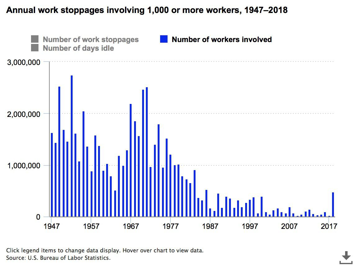 Off Charts Thousands Of Us Locales >> 2018 Strikes A Record Number Of Us Workers Went On Strike Last Year