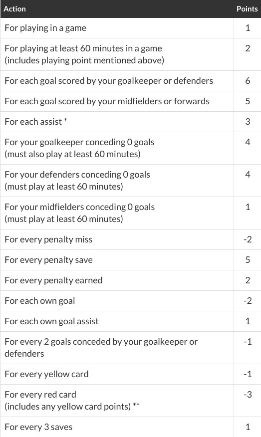 Official MLS Fantasy Scoring Chart