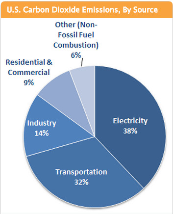 (Environmental Protection Agency, Inventory of U.S. Greenhouse Gas Emissions and Sinks: 1990-2012.)