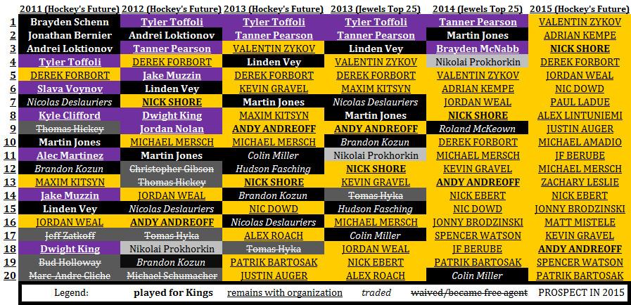 LA Prospects 2011-15 (Updated)