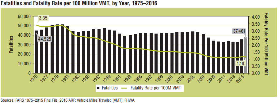 A chart showing car crash deaths over the past several decades.