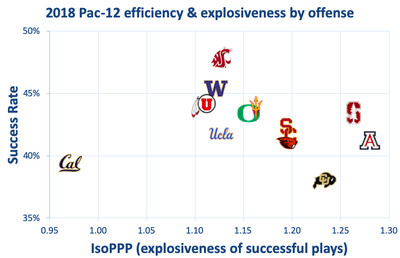 2018 pac 12 offense - Anything from 4-8 to 11-1 is on the table for USC this year. Have fun with that, Clay Helton