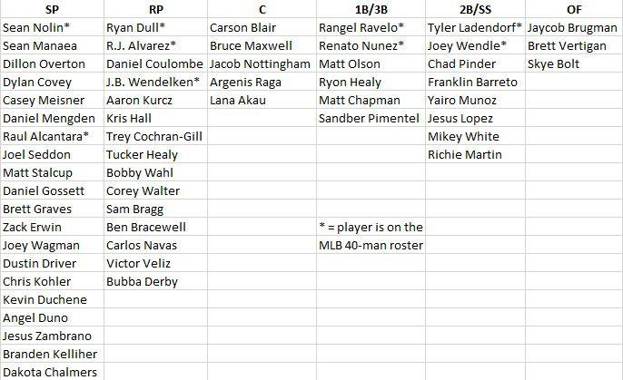 Oakland A's prospect depth chart 01-2016