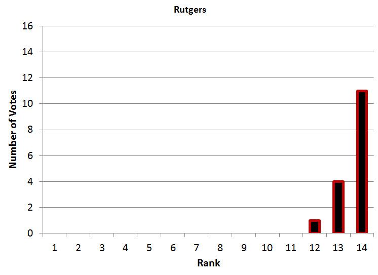 Rutgers Power Poll