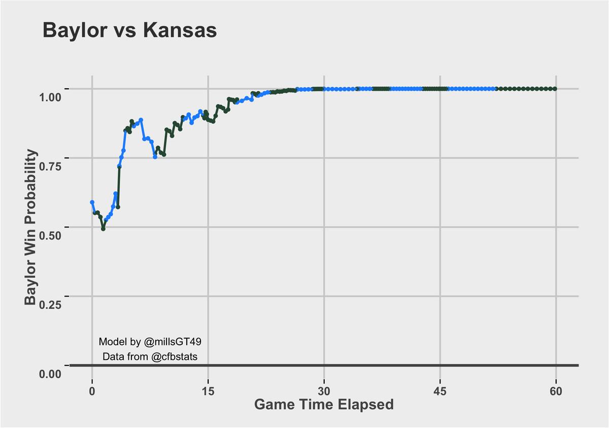 Baylor vs. KU Win Probability