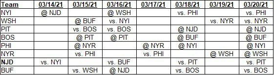 Team schedules for 03/14/2021 to 03/20/2021