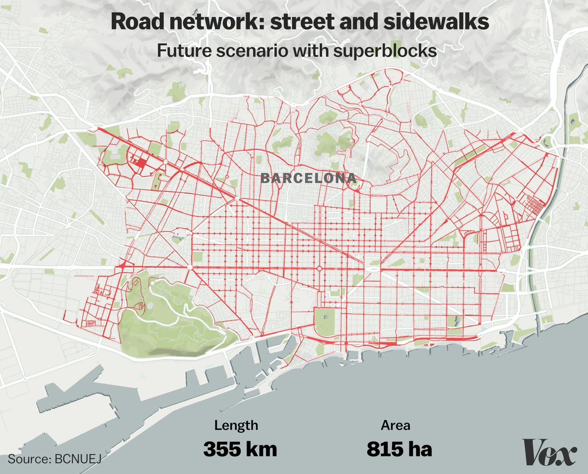 Streets for automobiles in Barcelona, after superblocks.