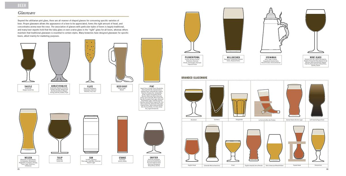 Visual Guide to Drink