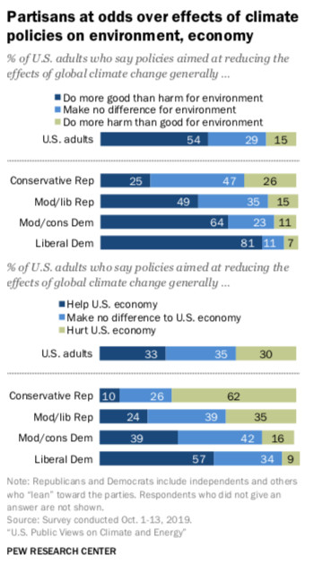Pew survey results about economic and environmental impacts of climate policies.