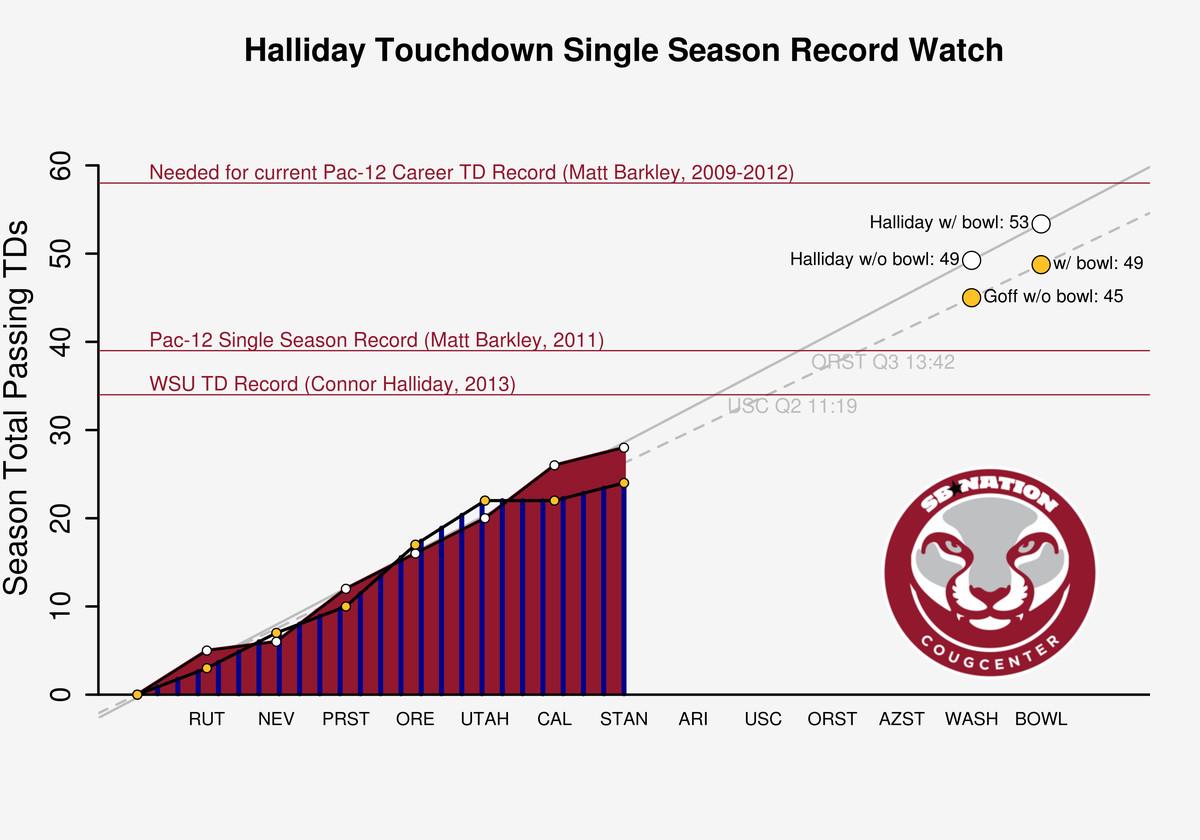 Halliday Graphs 10-20