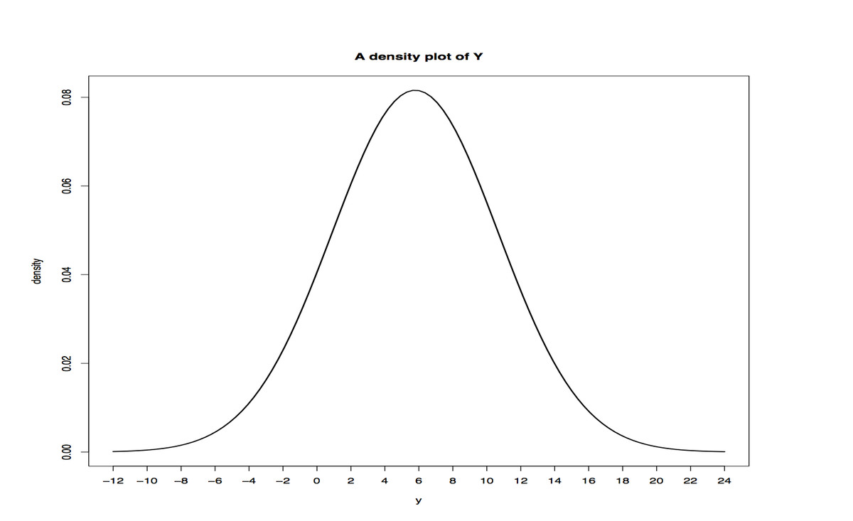 Bell Curve or a Normal Distribution